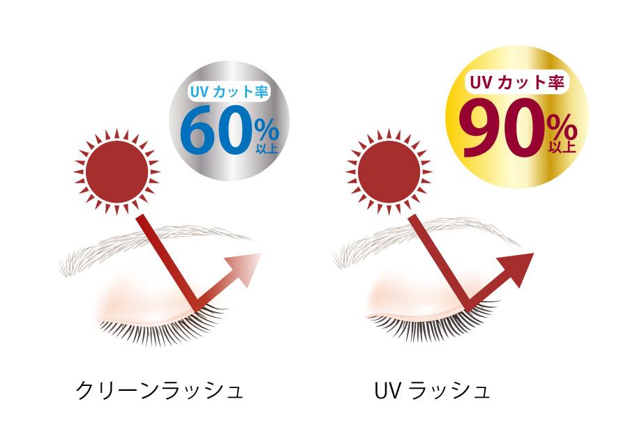 眼への影響と対策